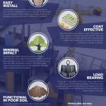 The Advantages Of Using Helical Piles